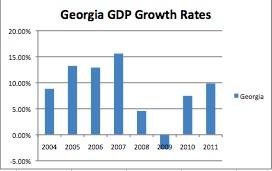 Georgia GDP Growth (OSCE, 2012)