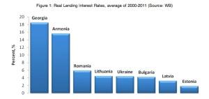 Real Lending Interest Rates average 2000-2011 (Source World Bank taken from http://www.iset.ge/blog/?p=1100)